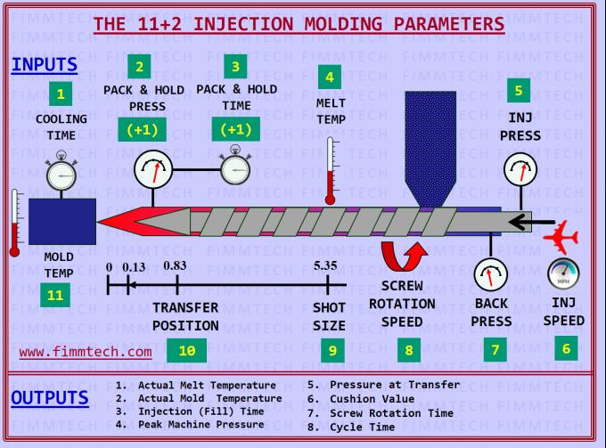 How Plastic Molding Manufacturer Optimizes the Molding Parameters